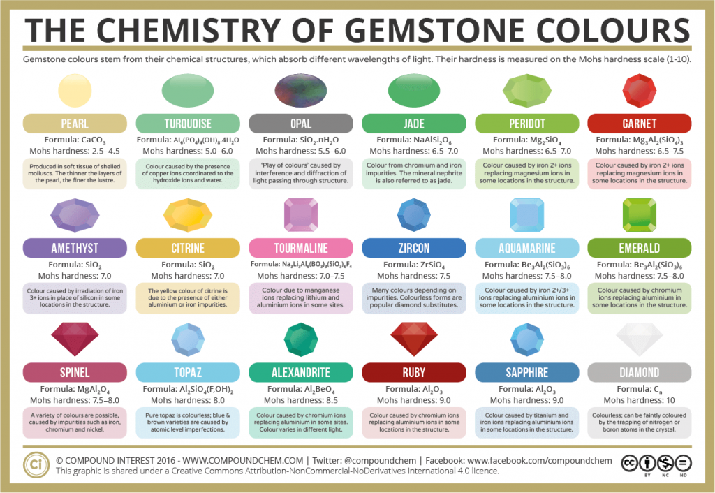 The-Chemistry-of-Gemstone-Colours-2016